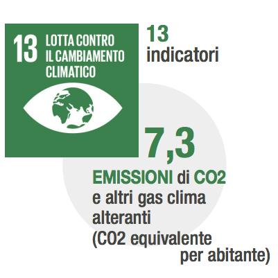 CO2per-abitante